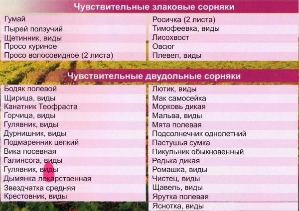 Титус гербицид инструкция