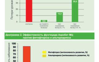 Фунгицид Акробат МЦ — инструкция по применению